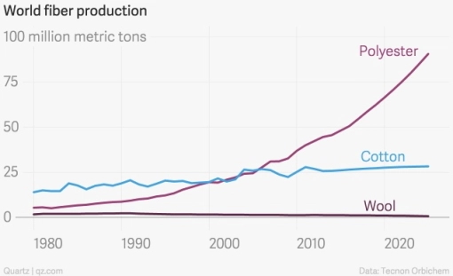 polyester fiber production